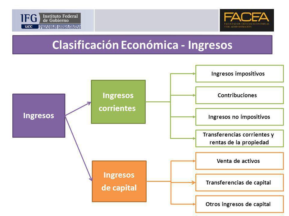 Ingresos corrientes Ingresos de capital Ingresos impositivos Contribuciones Ingresos no impositivos Transferencias corrientes y rentas de la propiedad