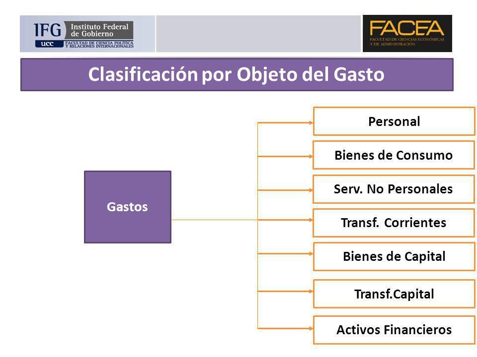 Personal Bienes de Consumo Serv. No Personales Transf. Corrientes Gastos Clasificación por Objeto del Gasto Bienes de Capital Transf.Capital Activos F