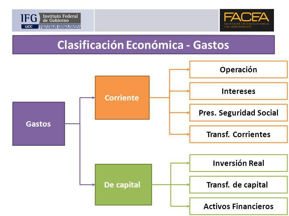 Corriente De capital Operación Intereses Pres. Seguridad Social Transf. Corrientes Inversión Real Transf. de capital Activos Financieros Gastos Clasif
