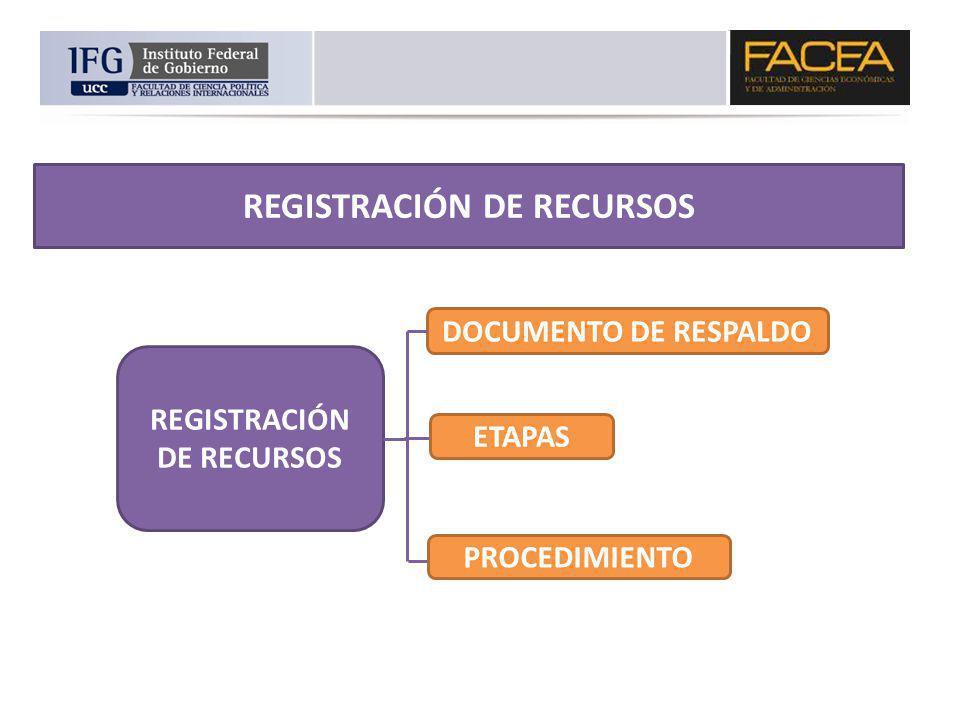 REGISTRACIÓN DE RECURSOS DOCUMENTO DE RESPALDO PROCEDIMIENTO ETAPAS