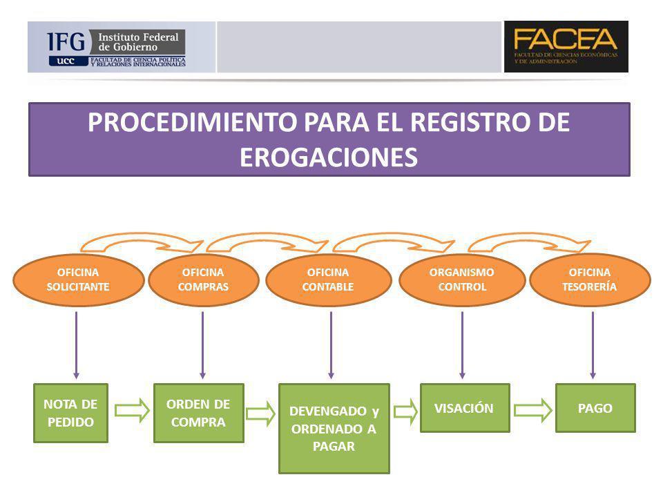 PROCEDIMIENTO PARA EL REGISTRO DE EROGACIONES NOTA DE PEDIDO OFICINA SOLICITANTE OFICINA COMPRAS OFICINA CONTABLE ORGANISMO CONTROL OFICINA TESORERÍA