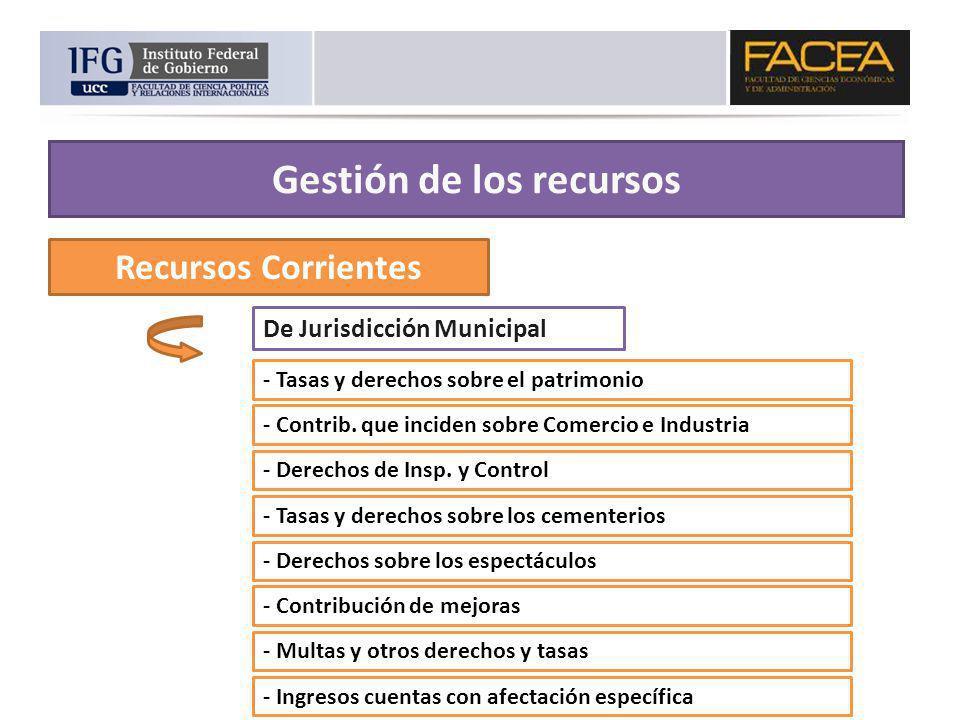 Recursos Corrientes De Jurisdicción Municipal - Tasas y derechos sobre el patrimonio - Derechos de Insp. y Control - Contrib. que inciden sobre Comerc