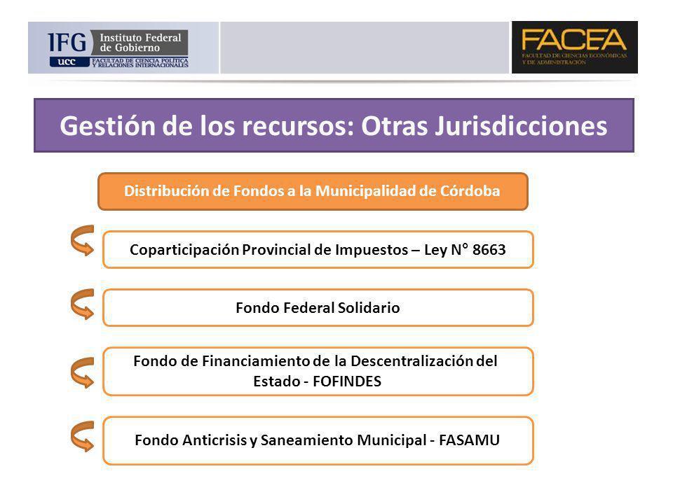 Distribución de Fondos a la Municipalidad de Córdoba Coparticipación Provincial de Impuestos – Ley N° 8663 Fondo Federal Solidario Fondo de Financiami