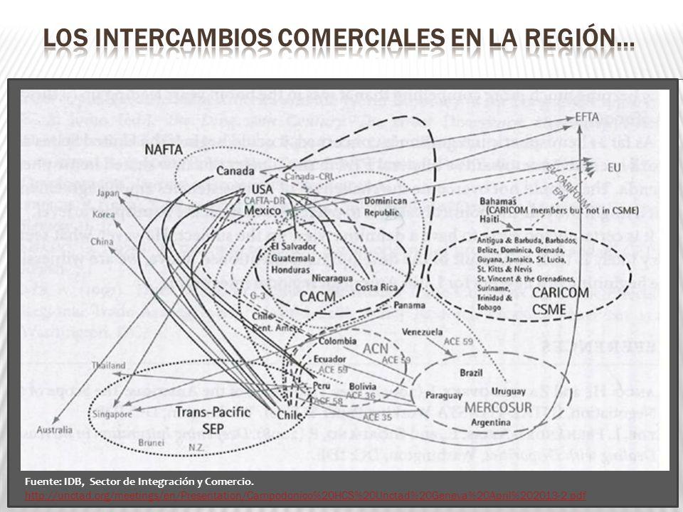 Fuente: IDB, Sector de Integración y Comercio. http://unctad.org/meetings/en/Presentation/Campodonico%20HCS%20Unctad%20Geneva%20April%202013-2.pdf