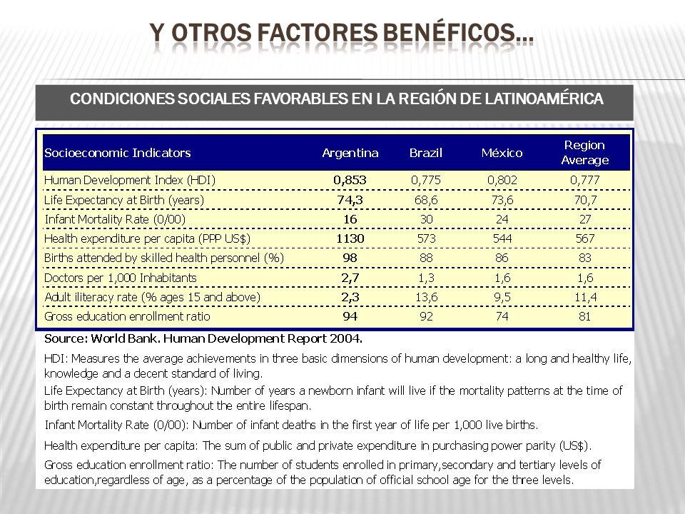 CONDICIONES SOCIALES FAVORABLES EN LA REGIÓN DE LATINOAMÉRICA