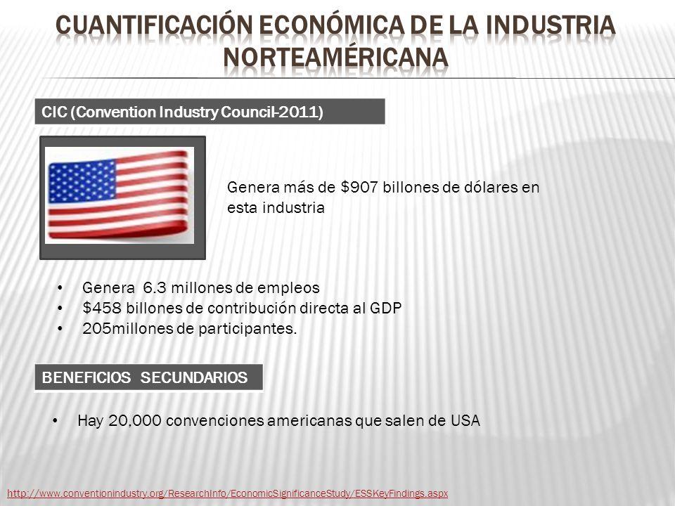 Genera más de $907 billones de dólares en esta industria http:// www.conventionindustry.org/ResearchInfo/EconomicSignificanceStudy/ESSKeyFindings.aspx