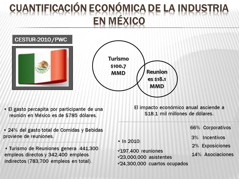 In 2010: El gasto percapita por participante de una reunión en México es de $785 dólares. Turismo de Reuniones genera 441,300 empleos directos y 342,4
