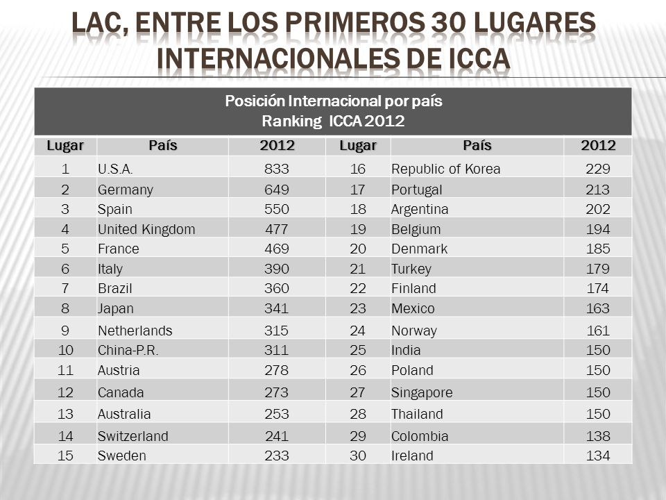 Posición Internacional por país Ranking ICCA 2012LugarPaís2012LugarPaís2012 1U.S.A.83316Republic of Korea229 2Germany64917Portugal213 3Spain55018Argen