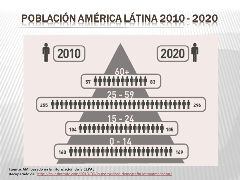 Fuente: AMI basado en la información de la CEPAL Recuperado de: http://es.latintrade.com/2013/06/la-maravillosa-demografia-latinoamericana/. http://es