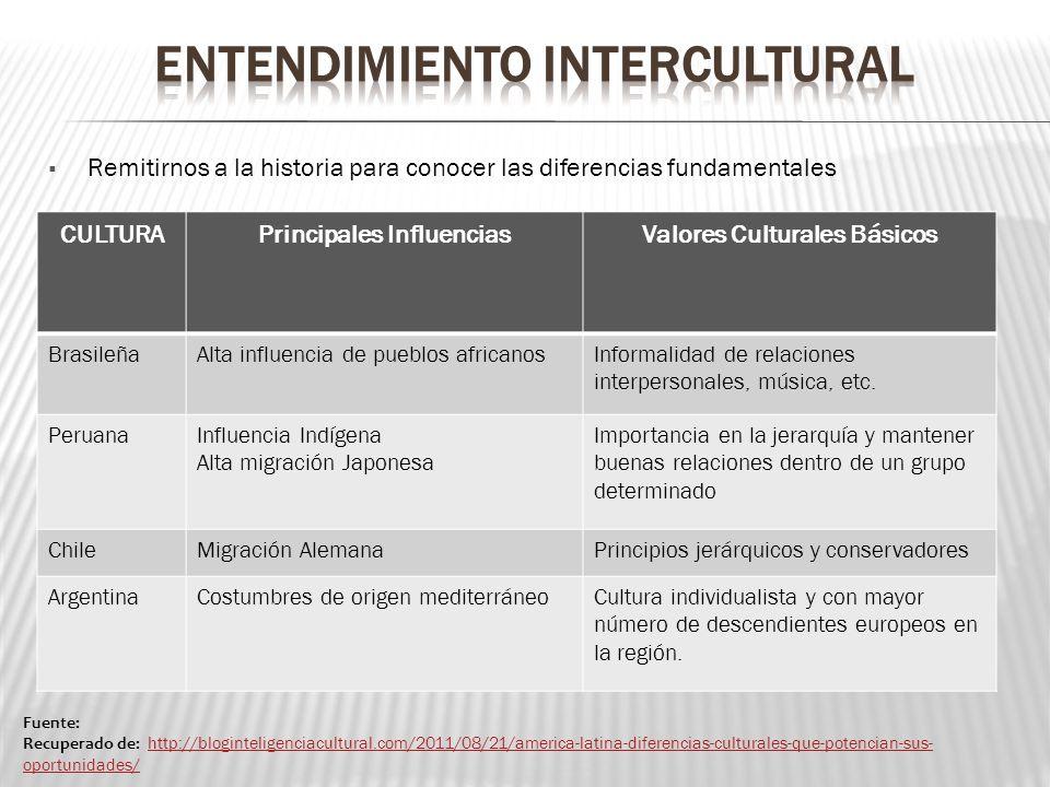 Fuente: Recuperado de: http://bloginteligenciacultural.com/2011/08/21/america-latina-diferencias-culturales-que-potencian-sus- oportunidades/ http://b