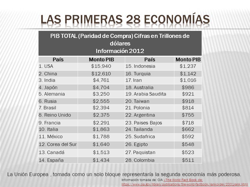 PIB TOTAL (Paridad de Compra) Cifras en Trillones de dólares Información 2012Información 2012PaísMonto PIBMonto PIBPaís 1. USA$15,94015. Indonesia$1,2