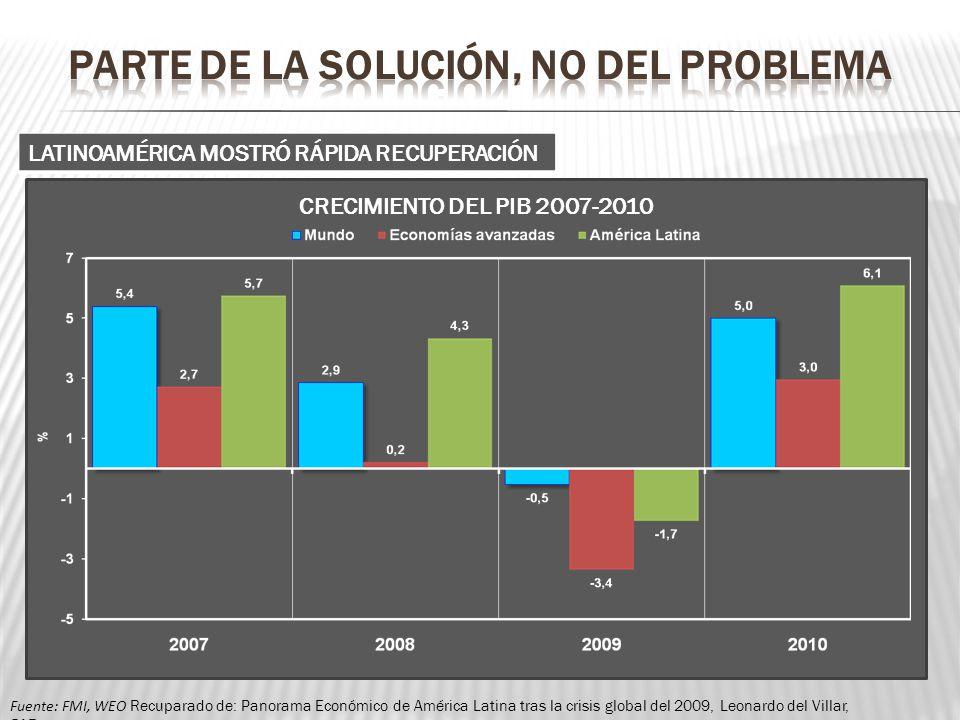 cre CRECIMIENTO DEL PIB 2007-2010 Fuente: FMI, WEO Recuparado de: Panorama Económico de América Latina tras la crisis global del 2009, Leonardo del Vi