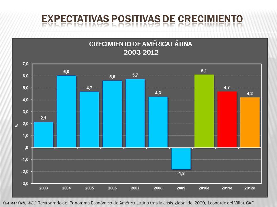 CRECIMIENTO DE AMÉRICA LÁTINA 2003-2012 Fuente: FMI, WEO Recuparado de: Panorama Económico de América Latina tras la crisis global del 2009, Leonardo