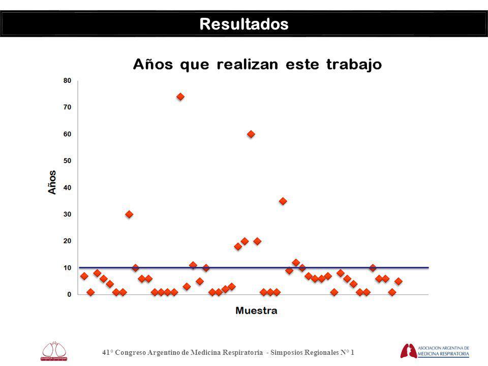 Resultados 41° Congreso Argentino de Medicina Respiratoria - Simposios Regionales N° 1