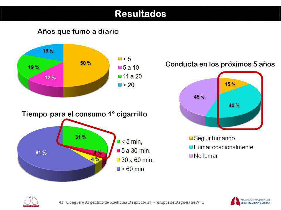41° Congreso Argentino de Medicina Respiratoria - Simposios Regionales N° 1 Resultados