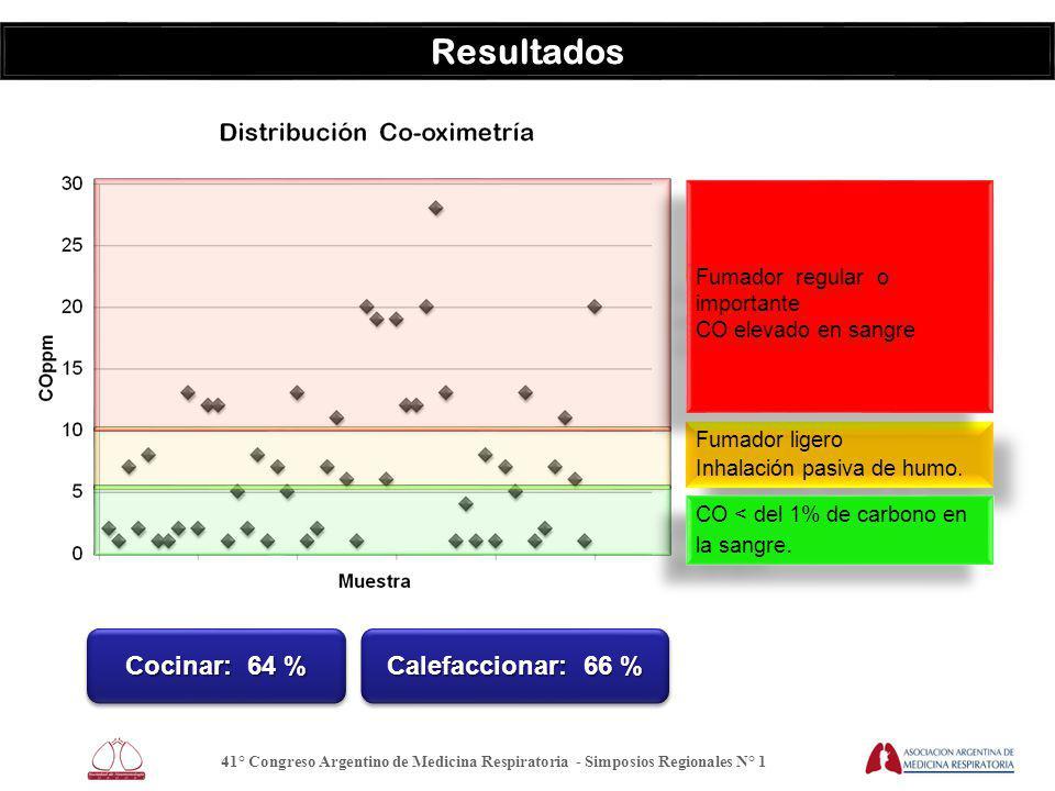 41° Congreso Argentino de Medicina Respiratoria - Simposios Regionales N° 1 Resultados Fumador ligero Inhalación pasiva de humo.