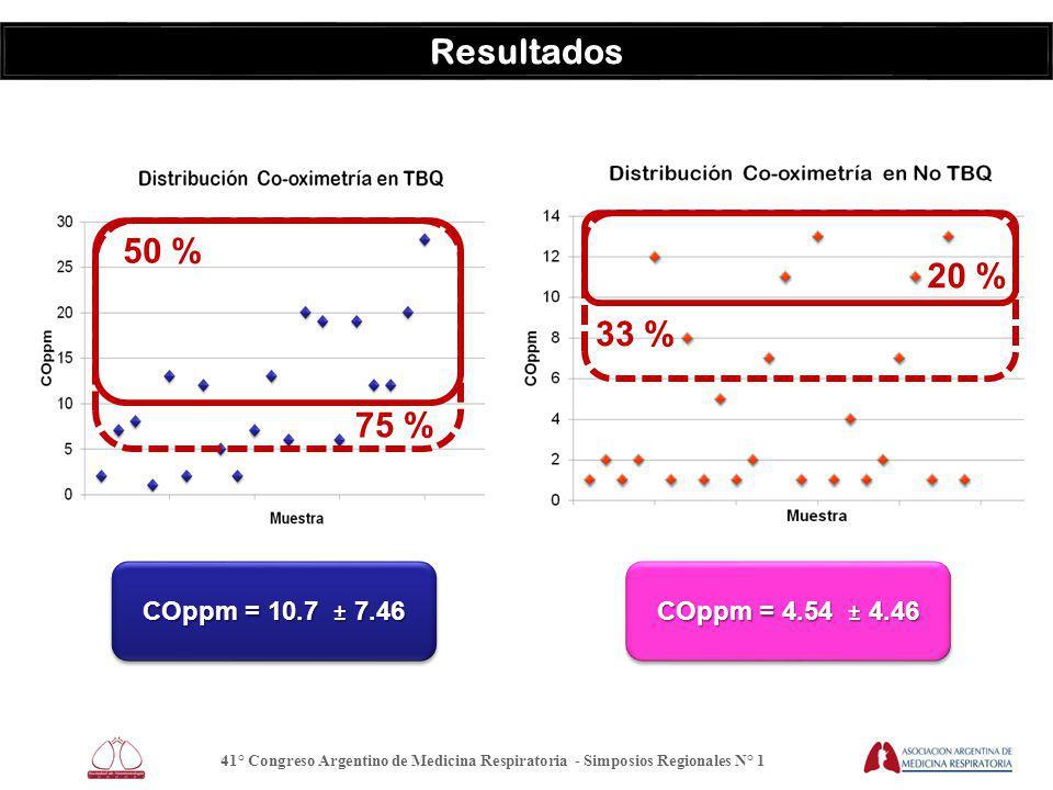41° Congreso Argentino de Medicina Respiratoria - Simposios Regionales N° 1 Resultados COppm = 4.54 ± 4.46 COppm = 10.7 ± 7.46 75 % 33 % 50 % 20 %