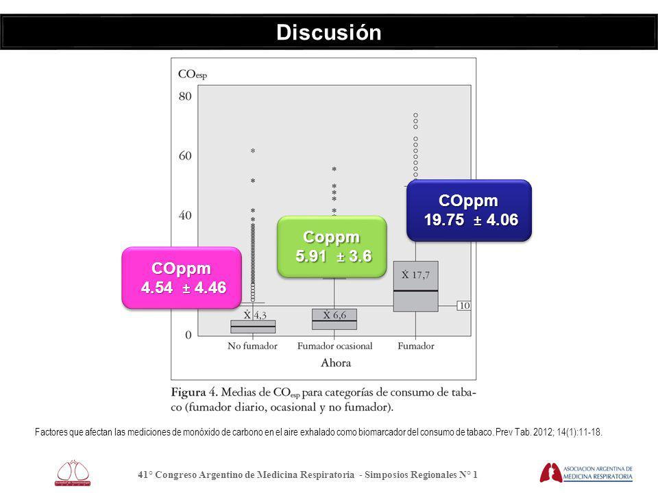 Discusión 41° Congreso Argentino de Medicina Respiratoria - Simposios Regionales N° 1 Factores que afectan las mediciones de monóxido de carbono en el aire exhalado como biomarcador del consumo de tabaco.