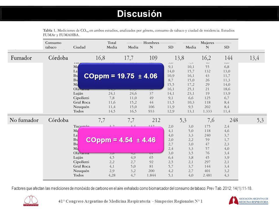 Discusión Factores que afectan las mediciones de monóxido de carbono en el aire exhalado como biomarcador del consumo de tabaco.