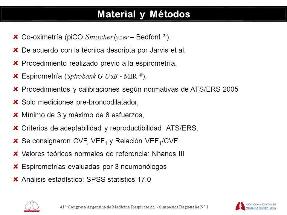 Material y Métodos Co-oximetría (piCO Smockerlyzer – Bedfont ® ).