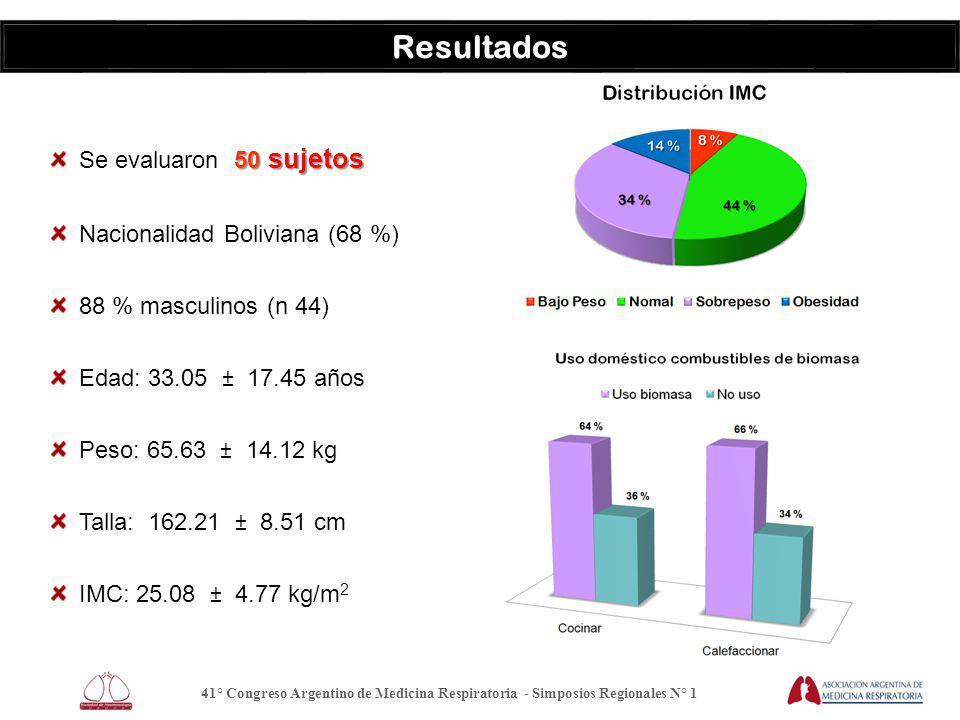 Resultados 50 sujetos Se evaluaron 50 sujetos Nacionalidad Boliviana (68 %) 88 % masculinos (n 44) Edad: 33.05 ± 17.45 años Peso: 65.63 ± 14.12 kg Talla: 162.21 ± 8.51 cm IMC: 25.08 ± 4.77 kg/m 2 41° Congreso Argentino de Medicina Respiratoria - Simposios Regionales N° 1