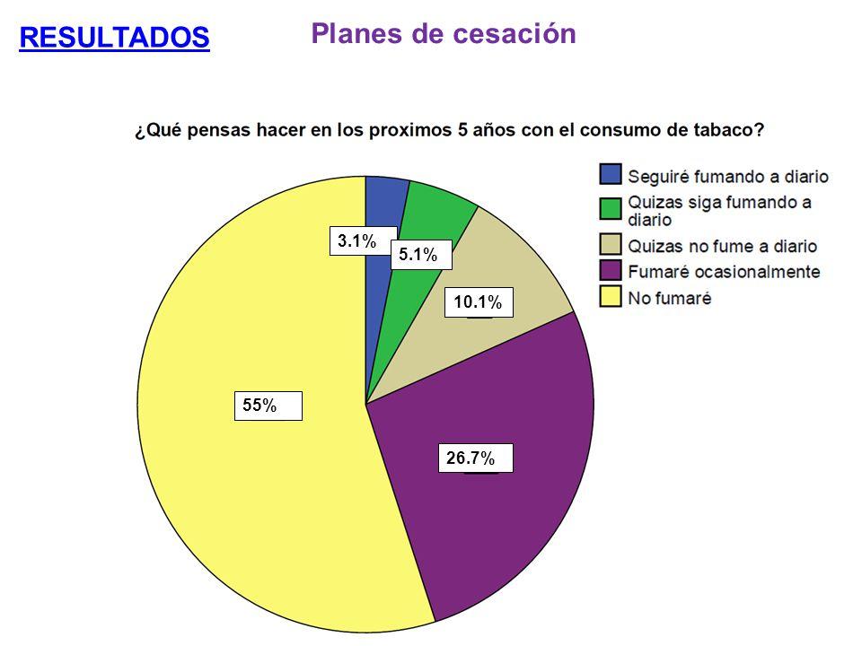Planes de cesación 55% 3.1% 5.1% 10.1% 26.7%