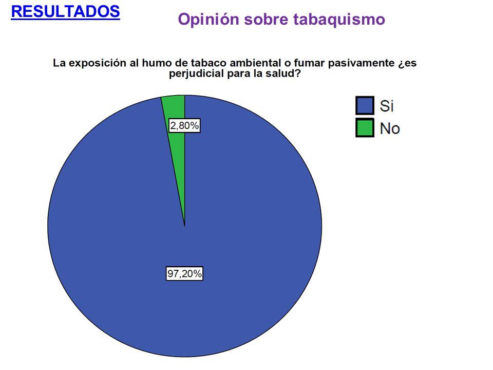 RESULTADOS Opinión sobre tabaquismo