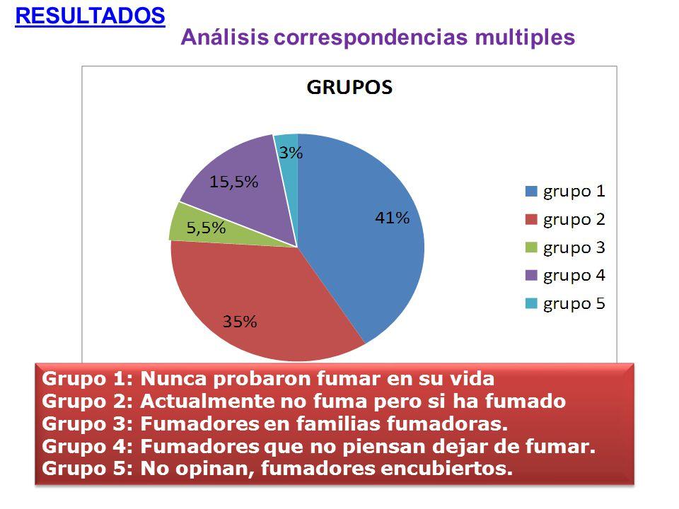 RESULTADOS Análisis correspondencias multiples Grupo 1: Nunca probaron fumar en su vida Grupo 2: Actualmente no fuma pero si ha fumado Grupo 3: Fumado