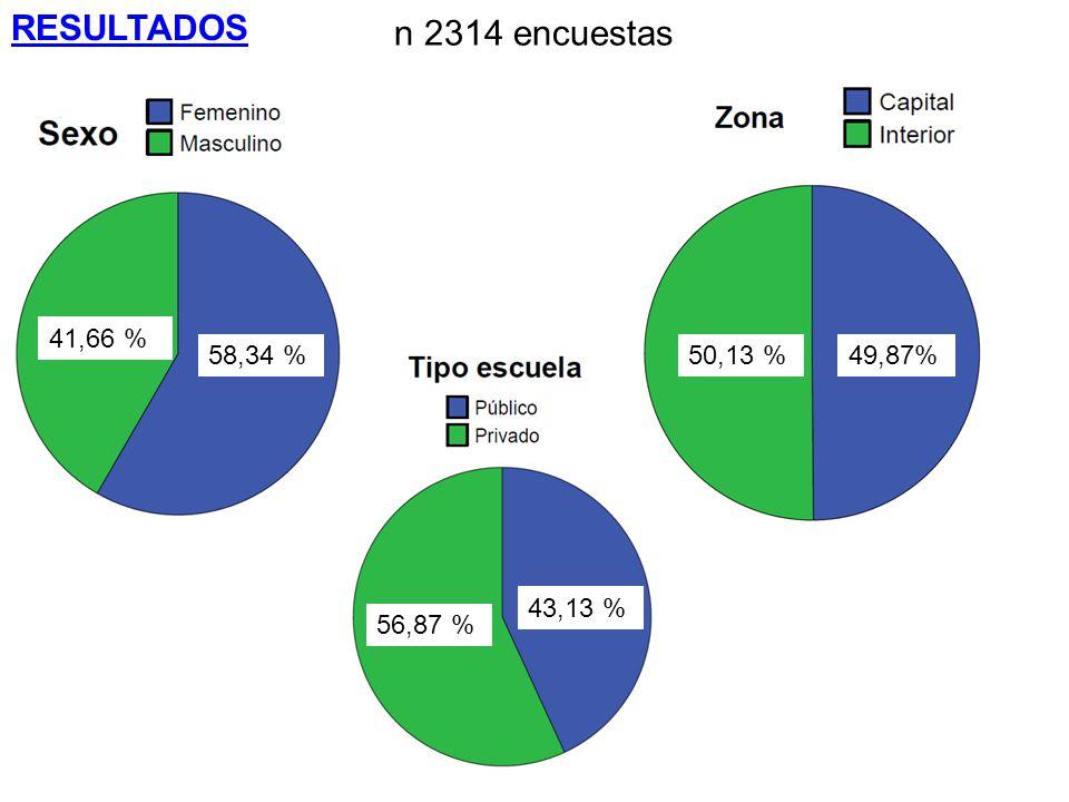 58,34 % 41,66 % RESULTADOS n 2314 encuestas 50,13 %49,87% 56,87 % 43,13 %