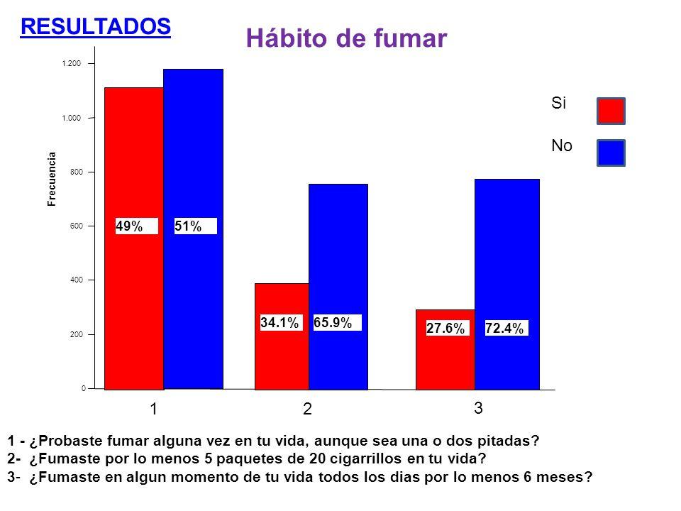 RESULTADOS Hábito de fumar Si No 1 Frecuencia 1.200 1.000 800 600 400 200 0 34.1% 27.6% 65.9% 2 3 1 - ¿Probaste fumar alguna vez en tu vida, aunque se