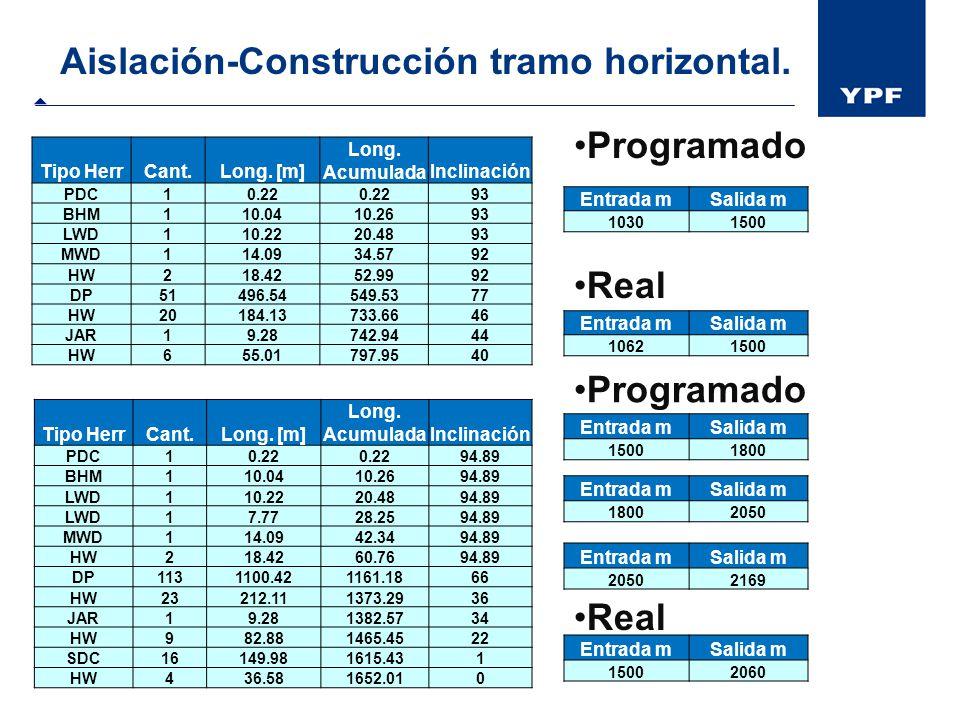 Aislación-Construcción tramo horizontal. Entrada mSalida m 10621500 Tipo HerrCant.Long. [m] Long. AcumuladaInclinación PDC10.22 93 BHM110.0410.2693 LW