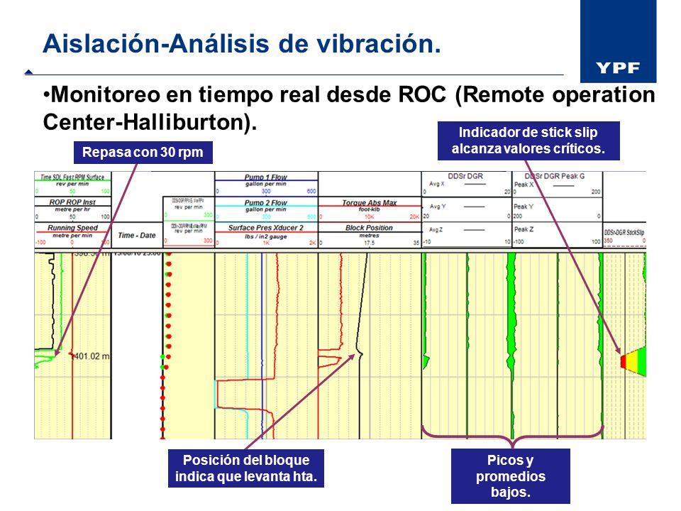 Aislación-Análisis de vibración. Indicador de stick slip alcanza valores críticos. Repasa con 30 rpm Posición del bloque indica que levanta hta. Picos