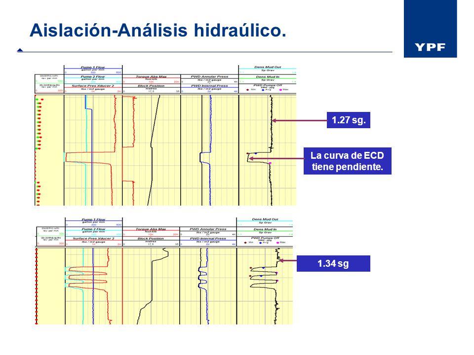 Aislación-Análisis hidraúlico. La curva de ECD tiene pendiente. 1.27 sg. 1.34 sg