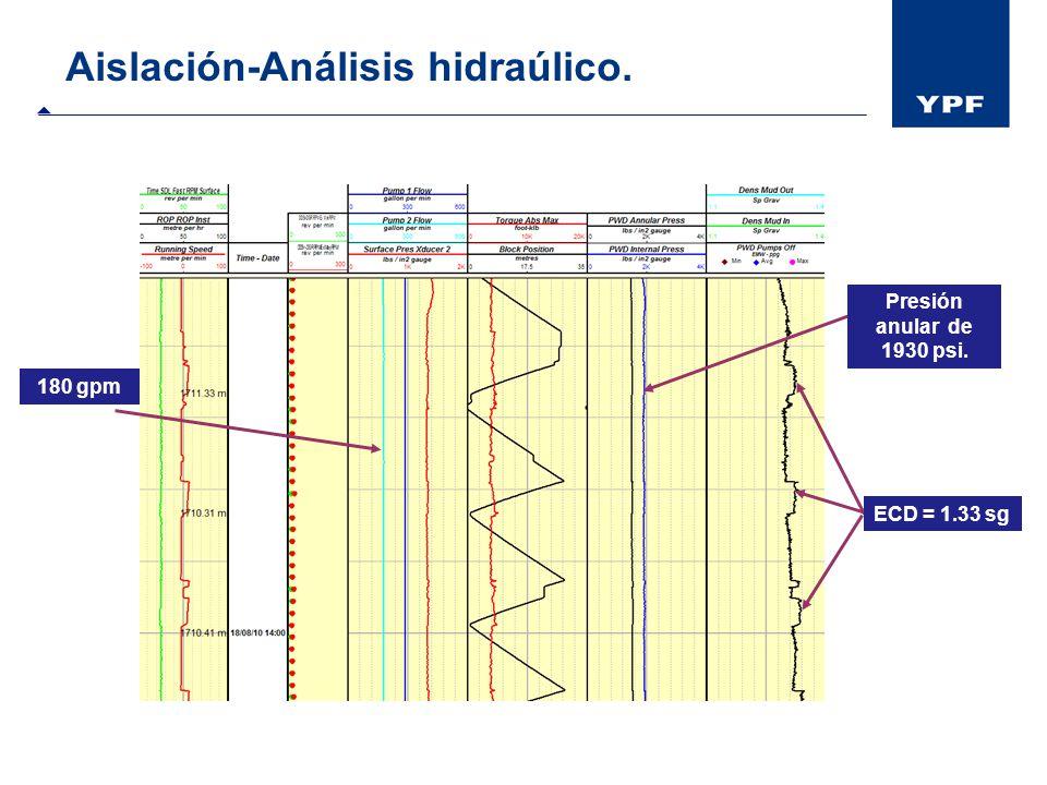 Aislación-Análisis hidraúlico. 180 gpm ECD = 1.33 sg Presión anular de 1930 psi.
