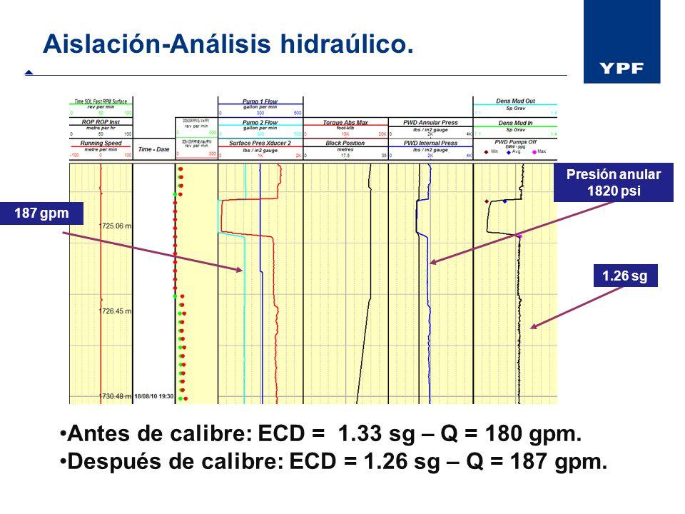 Aislación-Análisis hidraúlico. 187 gpm 1.26 sg Presión anular 1820 psi Antes de calibre: ECD = 1.33 sg – Q = 180 gpm. Después de calibre: ECD = 1.26 s