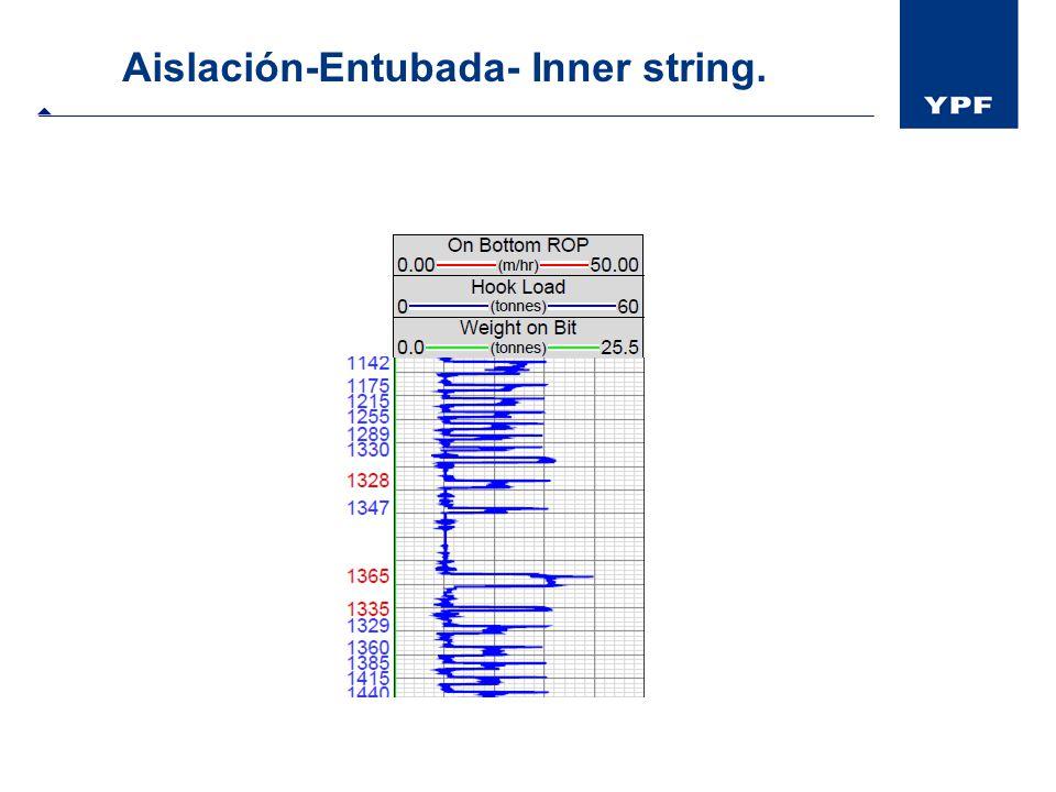 Aislación-Entubada- Inner string.