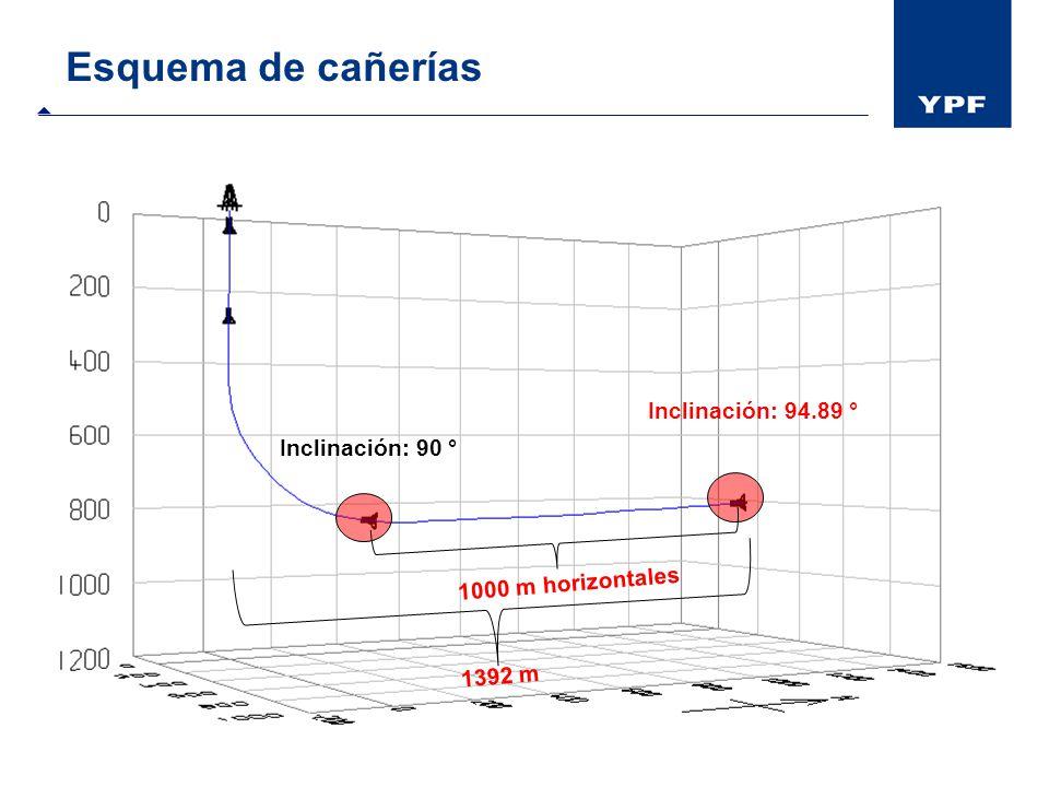 Esquema de cañerías 60 m 300 m 1030 m 1055 m 2060 m Terciario Basalto inferior Pircala +Coihueco Roca + Loncoche Grupo Neuquén Inclinación: 90 ° Incli