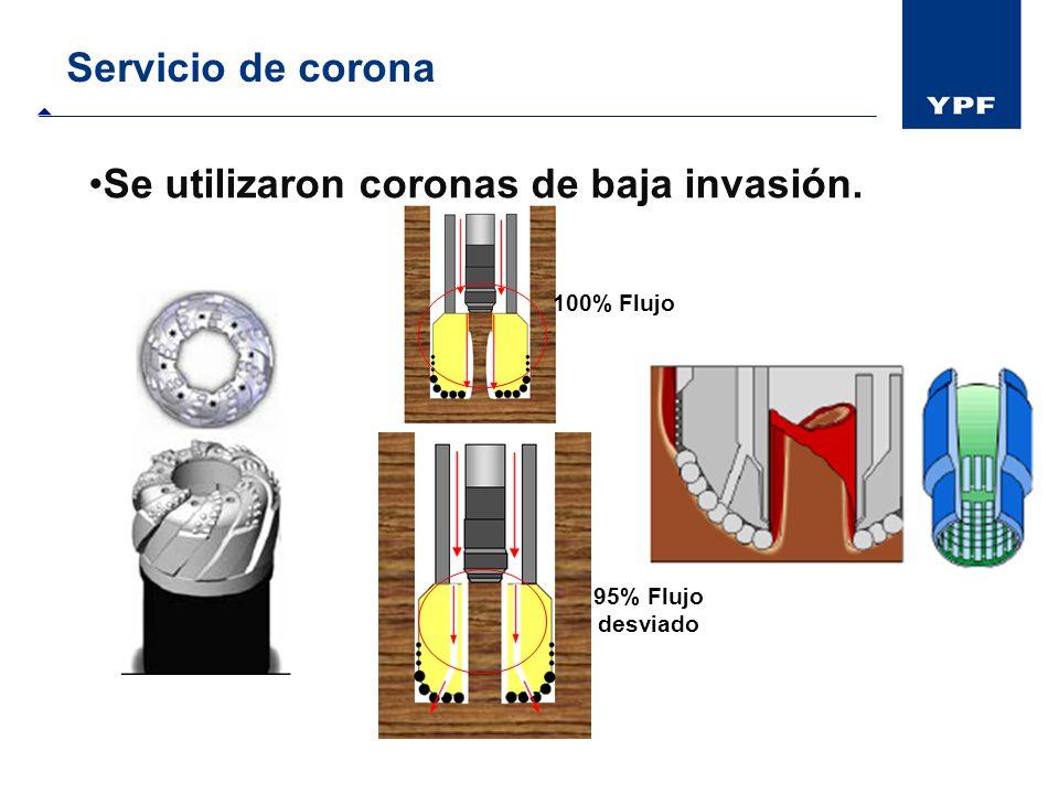 Servicio de corona Se utilizaron coronas de baja invasión. 100% Flujo 95% Flujo desviado