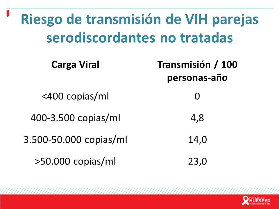 Riesgo de transmisión de VIH parejas serodiscordantes no tratadas Carga ViralTransmisión / 100 personas-año <400 copias/ml0 400-3.500 copias/ml4,8 3.5