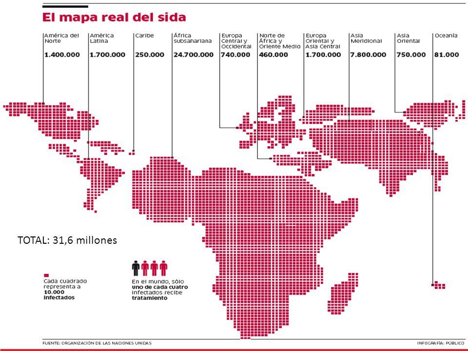 La epidemia en Argentina Población total de la Argentina 40.412.376 110 mil 4 de cada mil adultos Personas tienen VIH en Argentina Infectadas 50% no lo sabe 30 mil Personas reciben TARV 69% sector público 31% seguridad social y prepagas Epidemia concentrada en los principales aglomerados urbanos de todas las jurisdicciones.