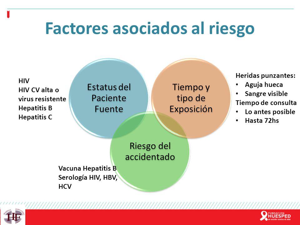 Factores asociados al riesgo Estatus del Paciente Fuente Riesgo del accidentado Tiempo y tipo de Exposición HIV HIV CV alta o virus resistente Hepatit