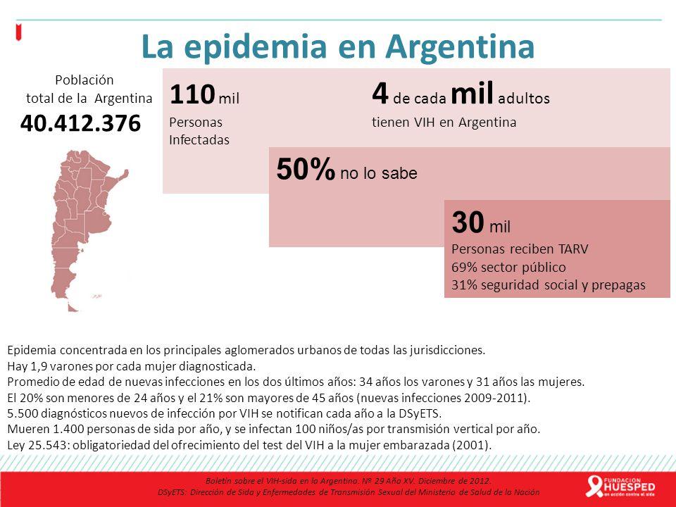 La epidemia en Argentina Población total de la Argentina 40.412.376 110 mil 4 de cada mil adultos Personas tienen VIH en Argentina Infectadas 50% no l