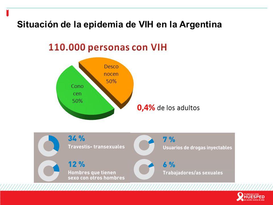 Promedio de notificaciones de VIH/sida y de defunciones los últimos 5 años y acumulado AnualesAcumulado 40.117.096 Casos 5.500 40.910 (1991-2010) Tasa 14,2 x 100 mil Casos 1.900 54.418 (2001-2010) Tasa 4,8 x 100 mil Defunciones 1.400 27.000 (1990-2009) Tasa 3,5 x 100 mil