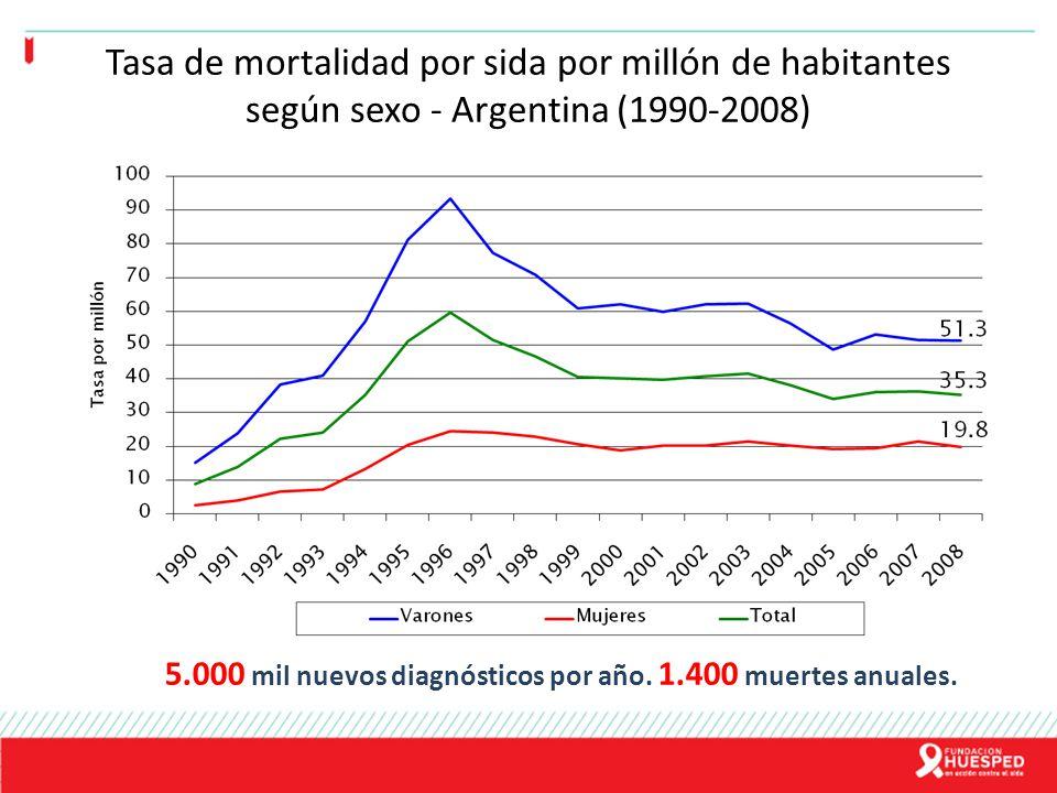 Tasa de mortalidad por sida por millón de habitantes según sexo - Argentina (1990-2008) 5.000 mil nuevos diagnósticos por año. 1.400 muertes anuales.