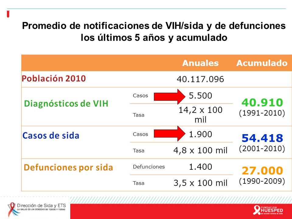 Promedio de notificaciones de VIH/sida y de defunciones los últimos 5 años y acumulado AnualesAcumulado 40.117.096 Casos 5.500 40.910 (1991-2010) Tasa