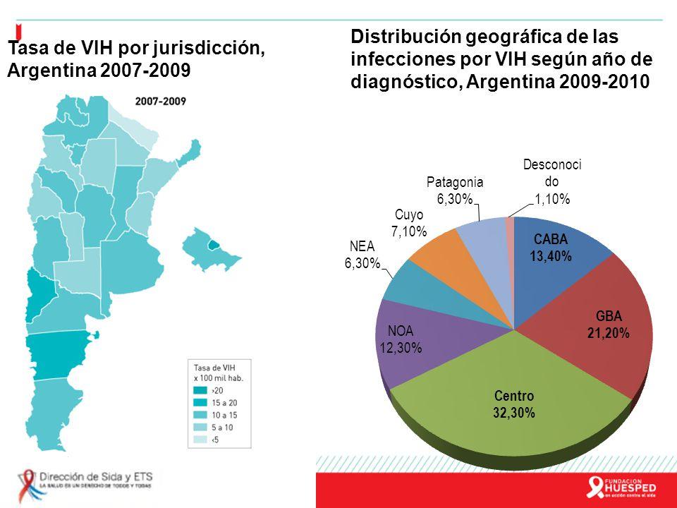 Vías de transmisión de VIH, Argentina 2008-2010 VaronesMujeres