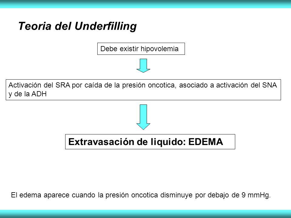 Teoria del Underfilling Debe existir hipovolemia Activación del SRA por caída de la presión oncotica, asociado a activación del SNA y de la ADH Extravasación de liquido: EDEMA El edema aparece cuando la presión oncotica disminuye por debajo de 9 mmHg.