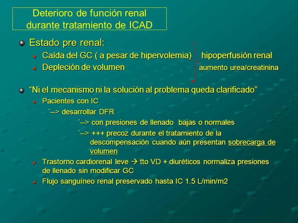 Deterioro de función renal durante tratamiento de ICAD Estado pre renal: Caída del GC ( a pesar de hipervolemia) hipoperfusión renal Caída del GC ( a pesar de hipervolemia) hipoperfusión renal Depleción de volumen aumento urea/creatinina Depleción de volumen aumento urea/creatinina Ni el mecanismo ni la solución al problema queda clarificado Pacientes con IC Pacientes con IC ´--> desarrollar DFR ´--> con presiones de llenado bajas o normales ´--> +++ precoz durante el tratamiento de la descompensación cuando aún presentan sobrecarga de volumen Trastorno cardiorenal leve tto VD + diuréticos normaliza presiones de llenado sin modificar GC Trastorno cardiorenal leve tto VD + diuréticos normaliza presiones de llenado sin modificar GC Flujo sanguíneo renal preservado hasta IC 1.5 L/min/m2 Flujo sanguíneo renal preservado hasta IC 1.5 L/min/m2
