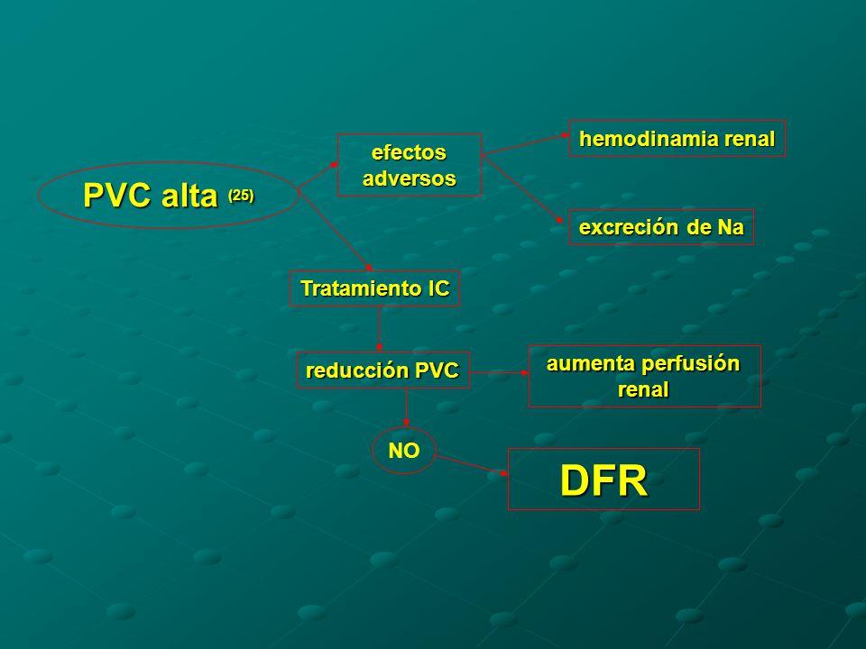 PVC alta (25) efectos adversos hemodinamia renal excreción de Na reducción PVC Tratamiento IC aumenta perfusión renal NO DFR