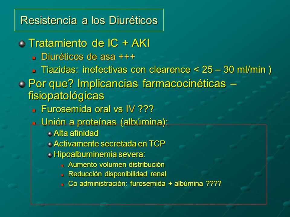 Resistencia a los Diuréticos Tratamiento de IC + AKI Diuréticos de asa +++ Diuréticos de asa +++ Tiazidas: inefectivas con clearence < 25 – 30 ml/min ) Tiazidas: inefectivas con clearence < 25 – 30 ml/min ) Por que.